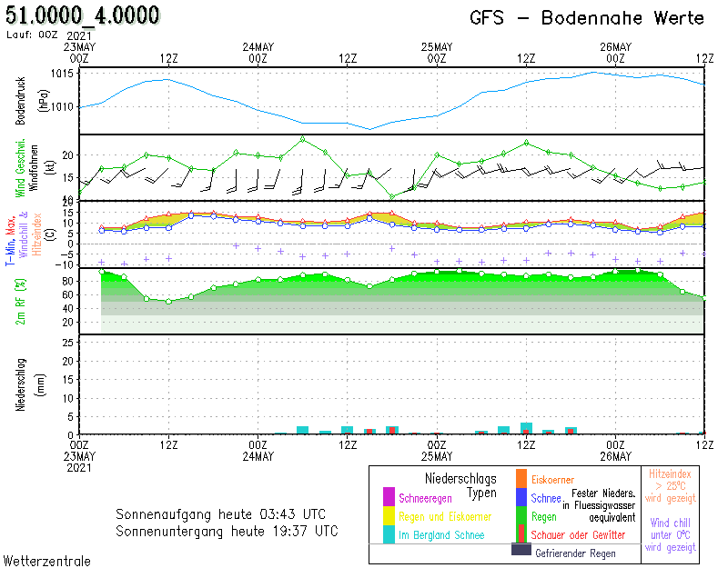 forecast 1-3 day