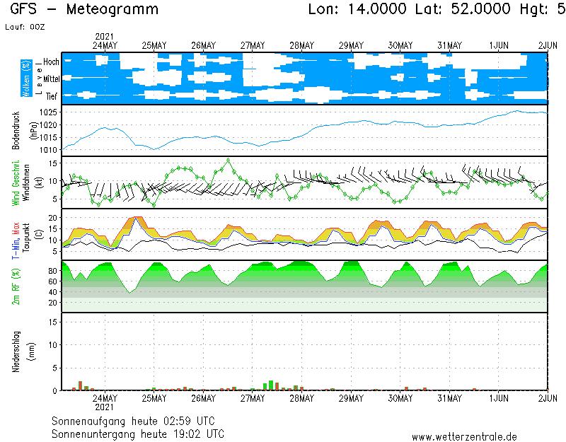 http://old.wetterzentrale.de/pics/GFSOP00_52.0000_14.0000_210.png