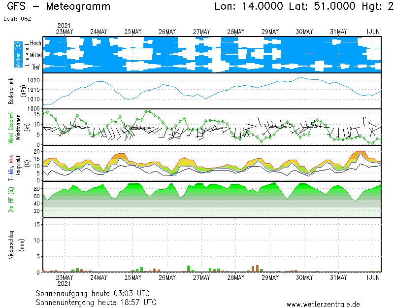 Bodenprognose-Diagramm für Freiberg/Sachsen