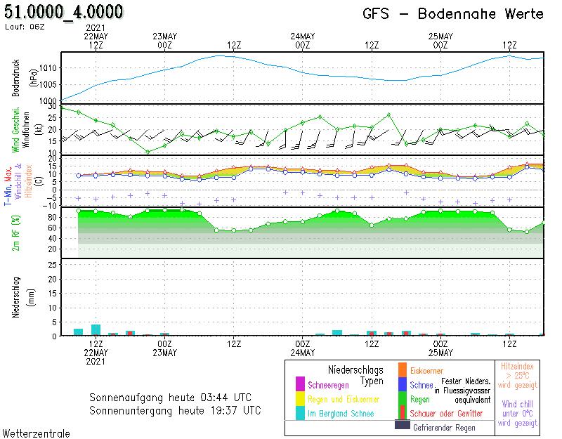 weersverwachting Brussel