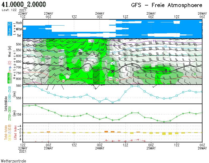 Meteograma2