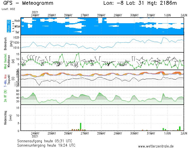 http://www.wetterzentrale.de/pics/MS_-831eur_g05.png