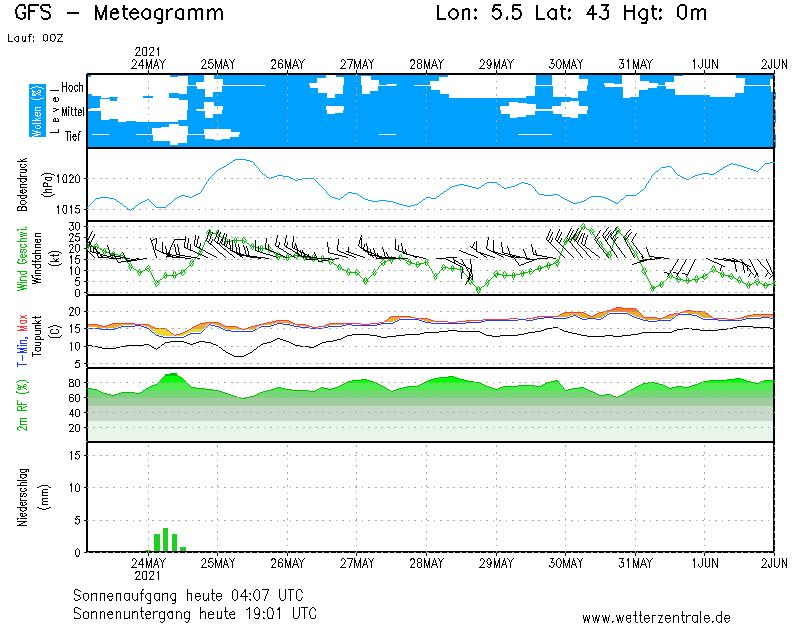meteo marseille