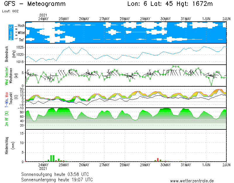 meteo alpe-d'huez