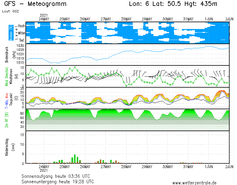 prévisions météo belgique europe modèle GFS