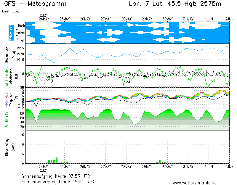 meteo tignes