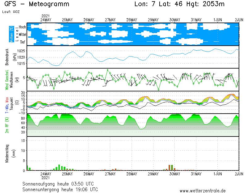 meteo chamonix