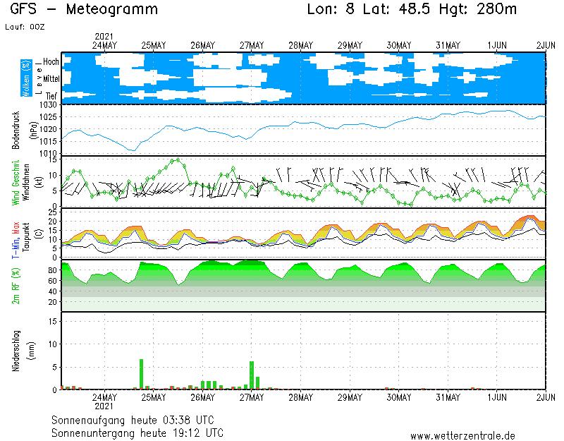 GFS Meteogramm Region Baden