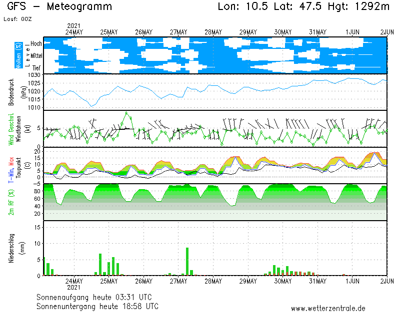 Wettervorhersage Schrattenbach