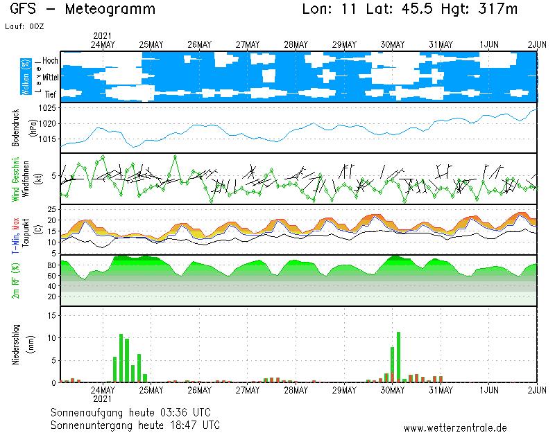Wettervorhersage Forggensee