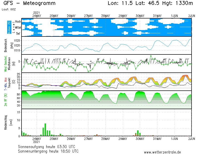 Wettervorhersage Nebelhorn