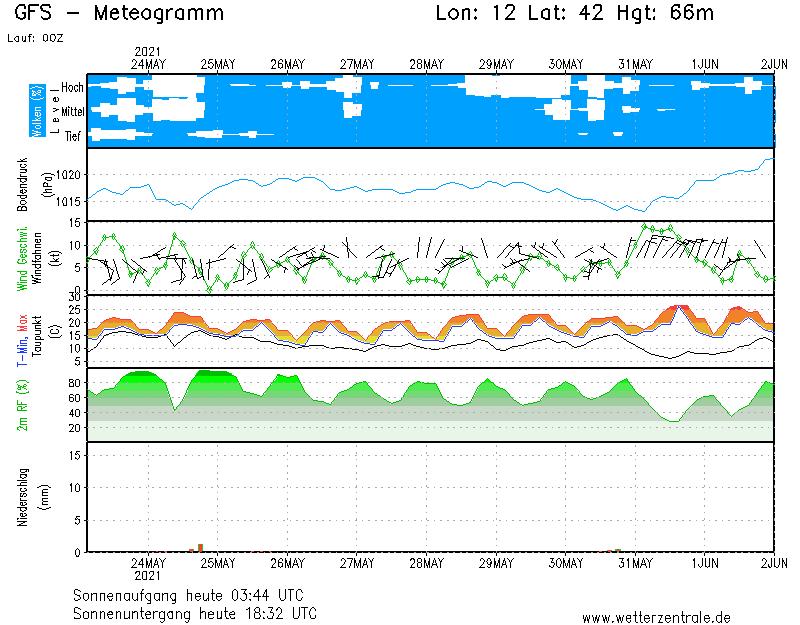 Previsione meteo Castelli Romani - Umidità, pressione, direzione e intensità del vento, temperature minime e massime, umidità relativa, quantità di pioggia