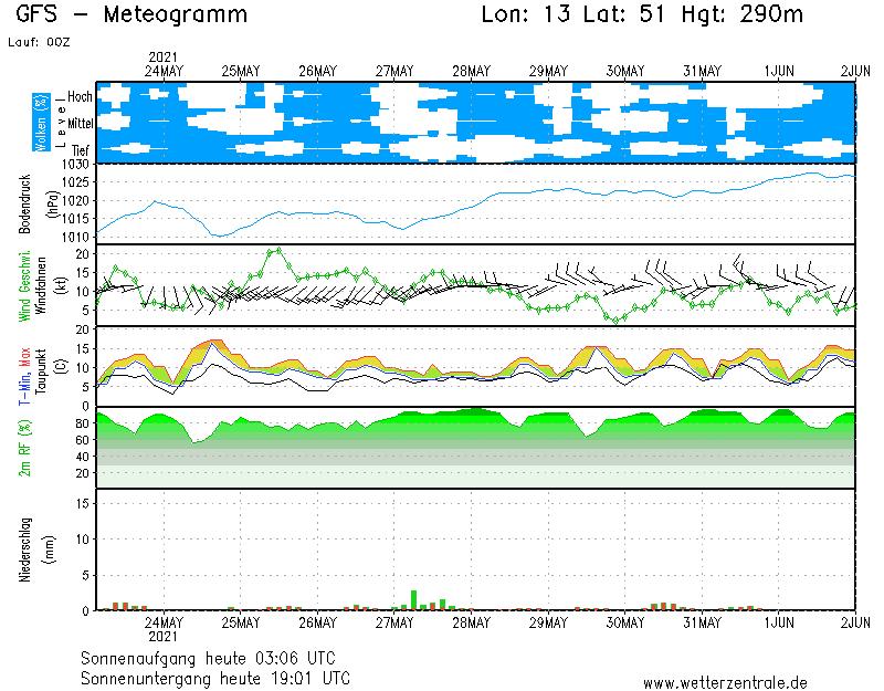 Wetterprognose Nossen von Wetterzentrale.de