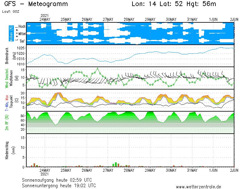 http://www.wetterzentrale.de/pics/MS_140520_g05.png