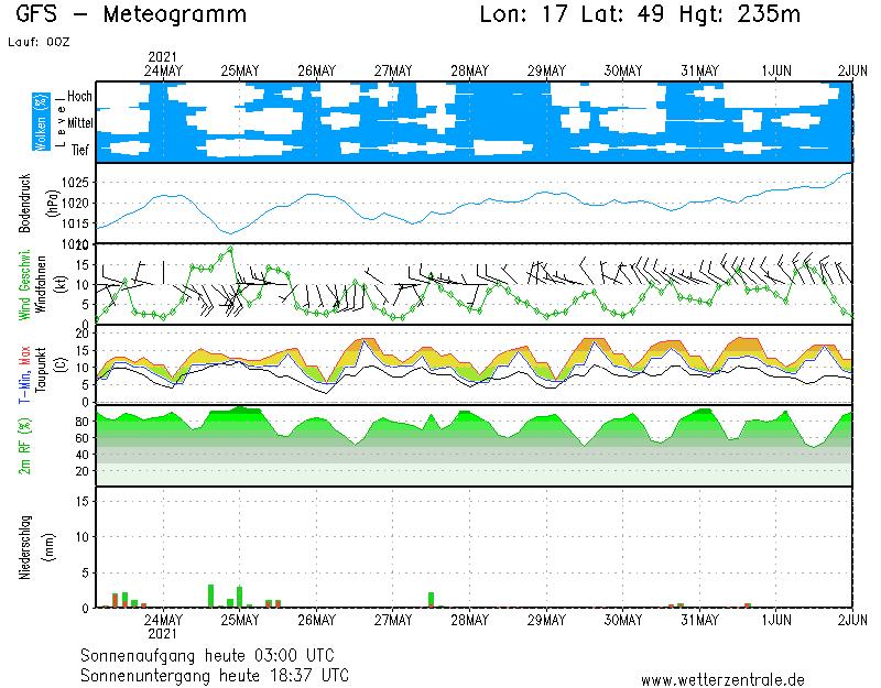 http://www.wetterzentrale.de/pics/MS_170490_g05.png