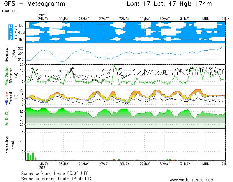 1 hetes időjárás előrejelzés Zalakaros térségére