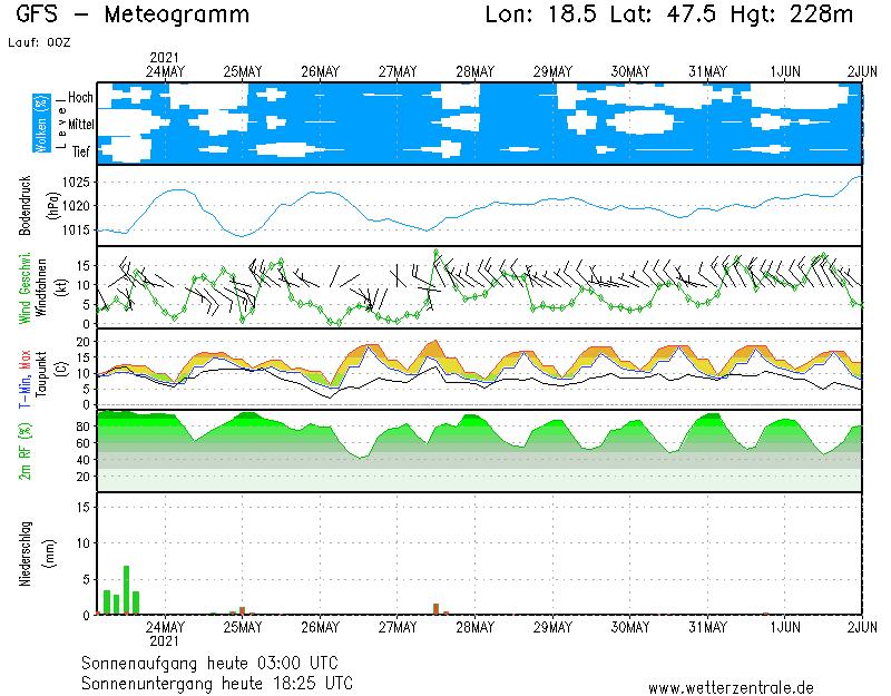 Budapesti Időjárás előrejelzés