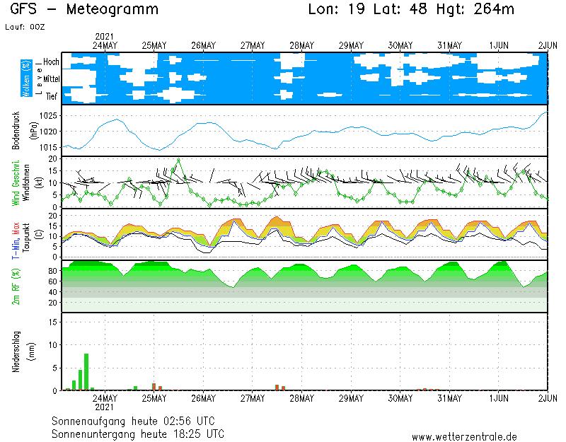 1 hetes időjárás előrejelzés Vác téréségére