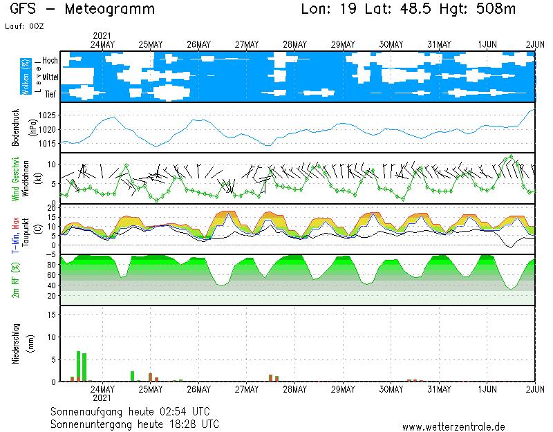Selmecbánya térségének 1 hetes időjárás előrejelzése