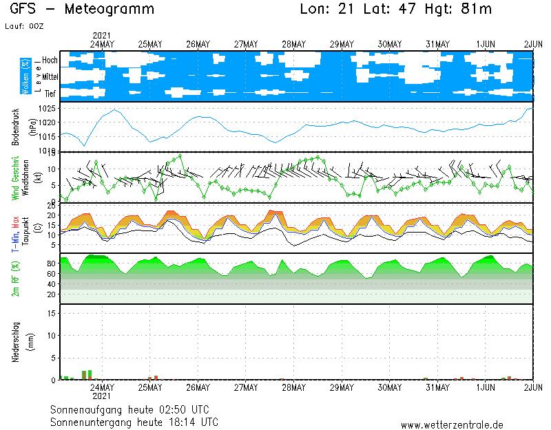 Békéscsaba - Szarvas - Orosháza - Mezőtúr - Békés megye -Jász-Nagykun-Szolnok megye 48 órás 84 órás 1 hetes 15 napos időjárás előrejelzése