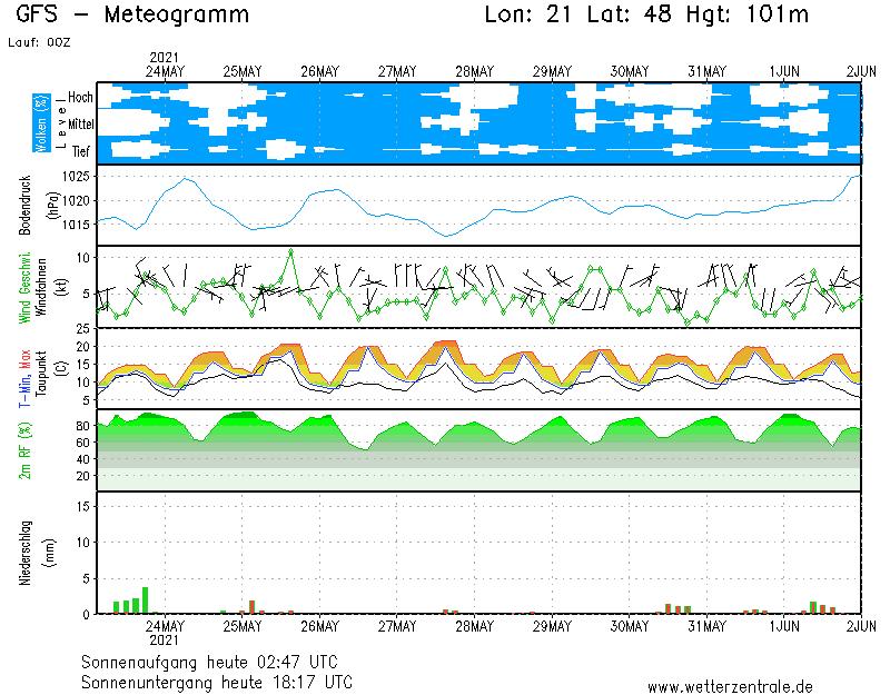 1 Hetes időjárás előrejelzés Miskolc  térségére