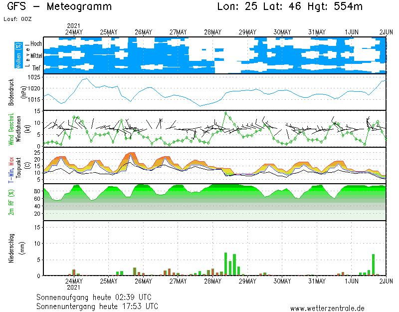 1 hetes időjárás előrejelzés Székelyudvarhely térségére
