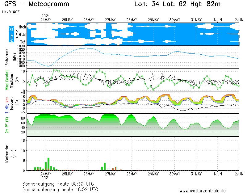 Метеограмма по данным NOAA NCEP GFS