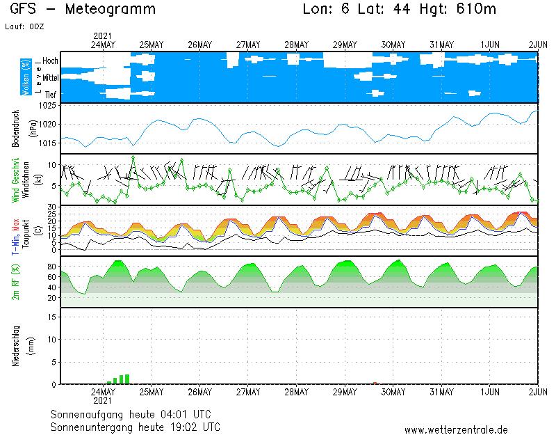 Meteogramme Wetterzentrale.de