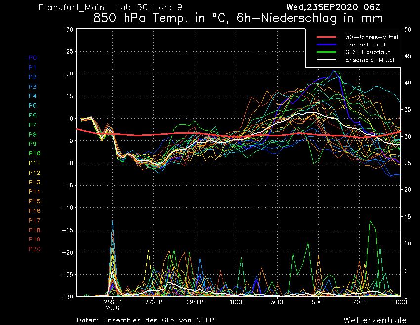 850 hPa-Temperaturprognose für Frankfurt/Main (Enseble-Läufe des GFS)