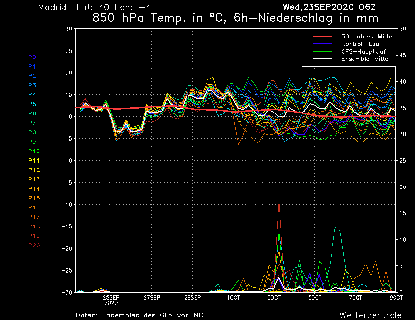 Meteograma GFS Madrid superficie